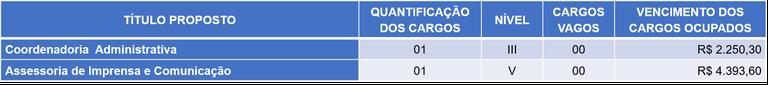 CARGO DE COMISSÃO
