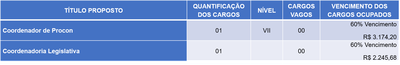FUNÇÃO GRATIFICADA